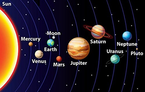 Proportions in the Solar System