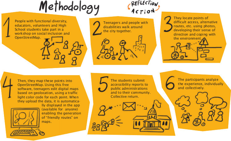 Friendly Cities for All Methodology